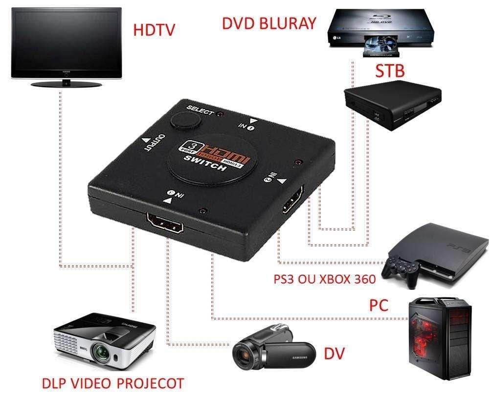 Switch Hdmi Divisor 3 Portas Hub Full Dh 1080p